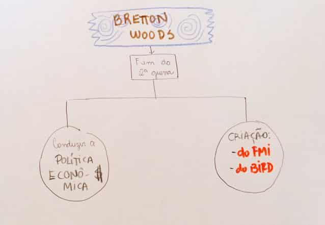Bretton Woods (atualidades)