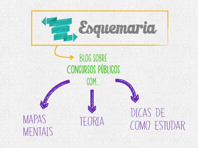 Mapa mental sobre o esquemaria.