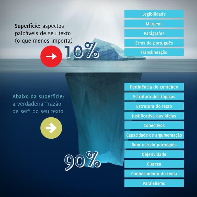 Teoria do Iceberg em discursivas