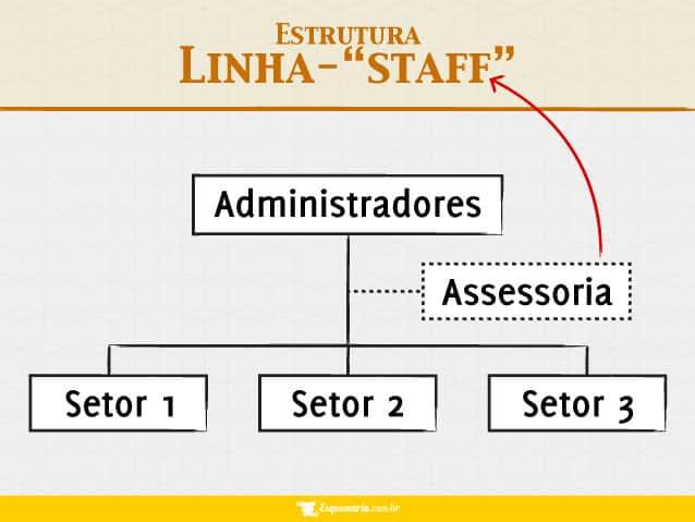 Departamentalização linha-staff