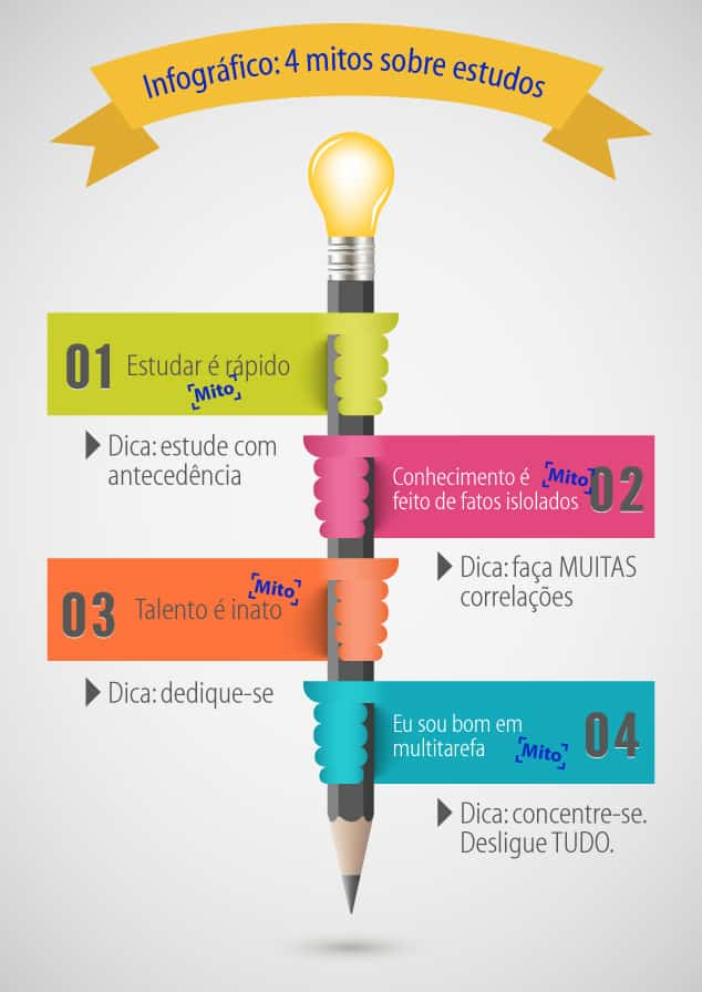 Infográfico: 4 mitos sobre estudos