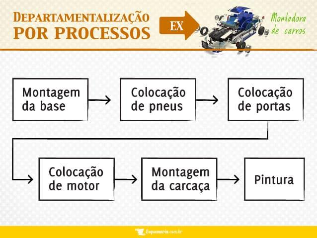 Departamentalização por processos