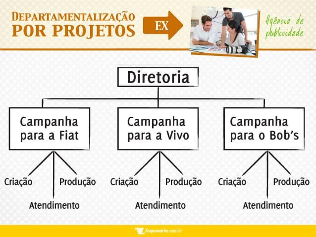 Departamentalização por projetos