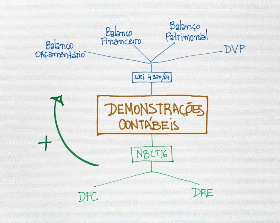 Exemplo de mapa mental – Demonstrações Contábeis na Administração Pública
