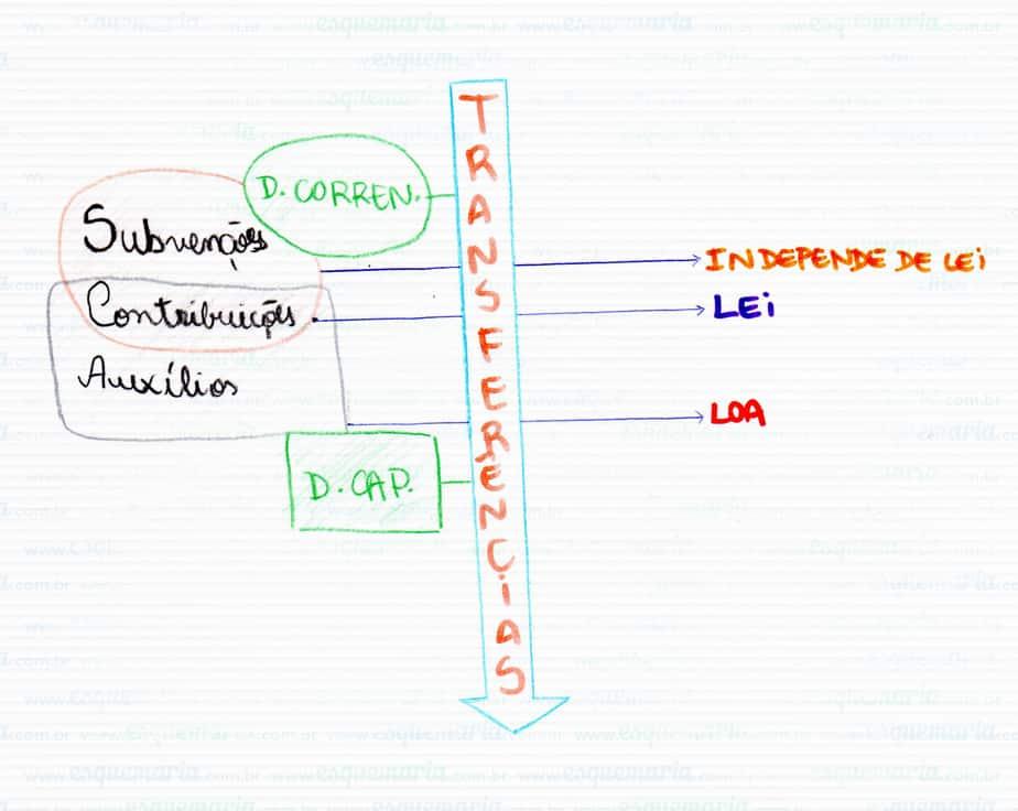 Exemplo de mapa mental – Administração Financeira e Orçamentária
