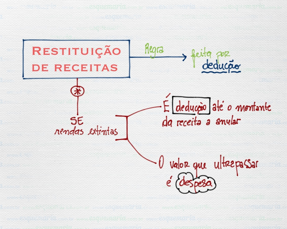 Exemplo de mapa mental – Contabilidade Pública