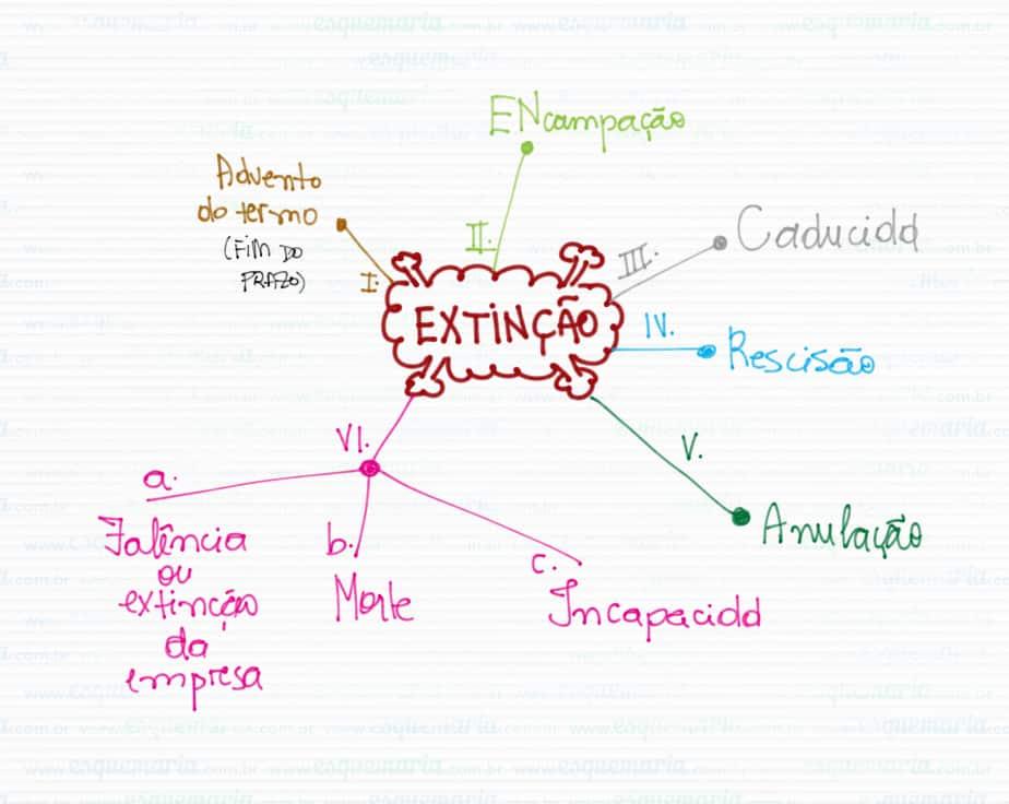 Exemplo de mapa mental – Direito Administrativo