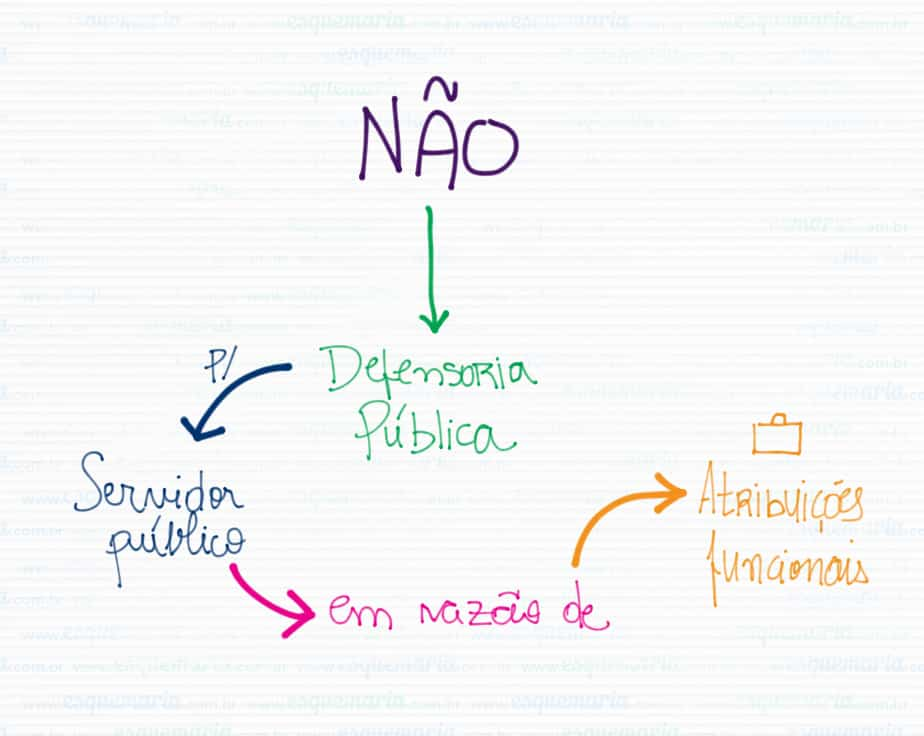 Exemplo de mapa mental – Direito Constitucional