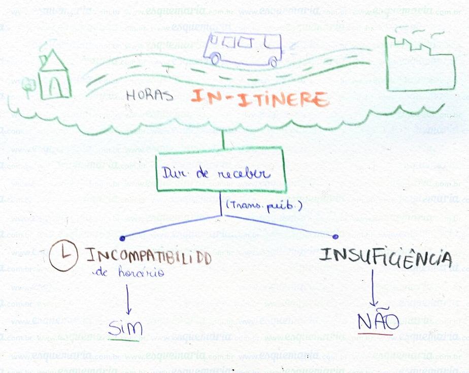 Exemplo de mapa mental – Direito do Trabalho
