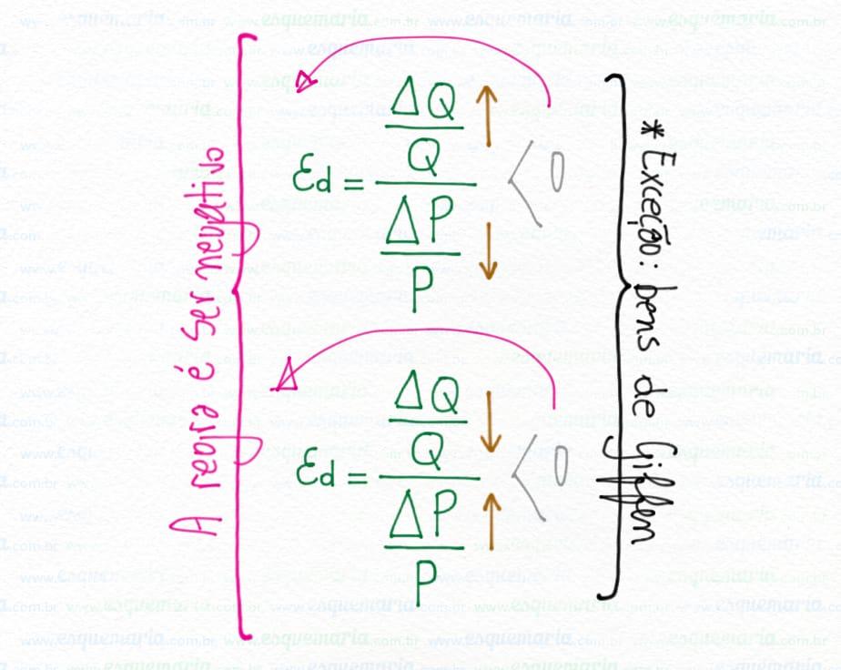 Exemplo de mapa mental – Economia