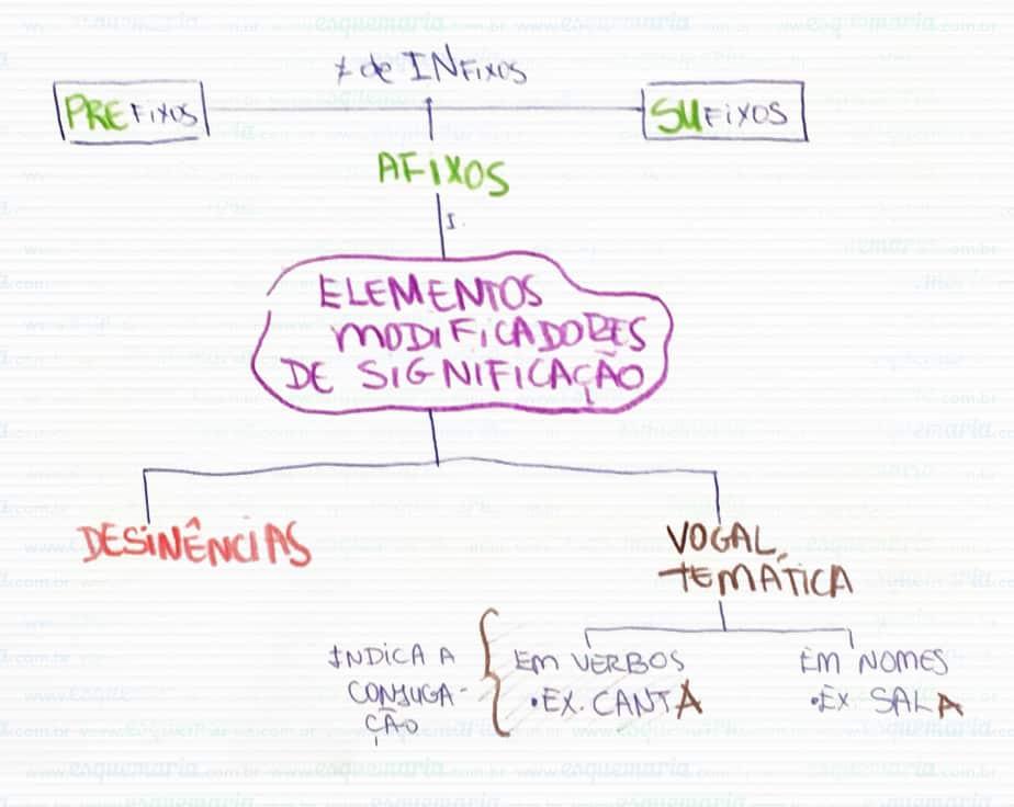 Exemplo de mapa mental – Português